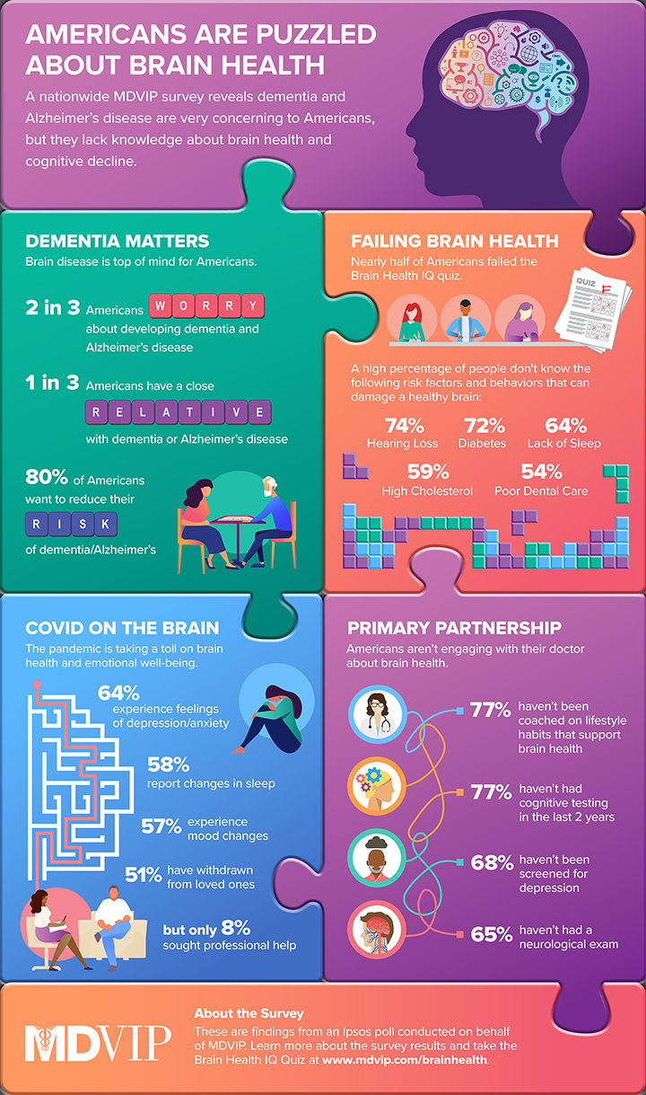 A visual guide to the results of MDVIP's Brain Health Survey.