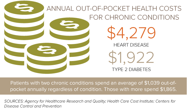 out-of-pocket-costs-chronic-illness
