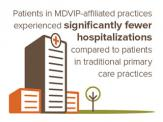 Studies show patients of MDVIP experience better outcomes